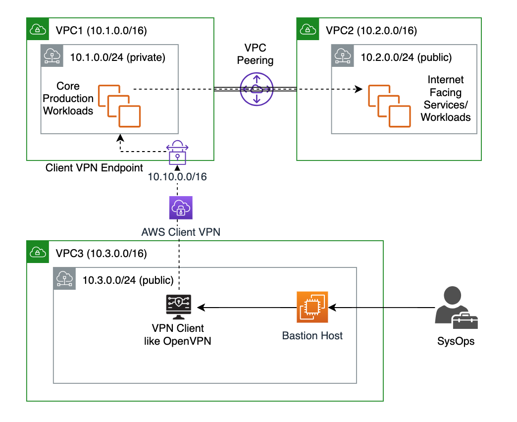 Hybrid Networking using AWS VPC Peering and Client VPN